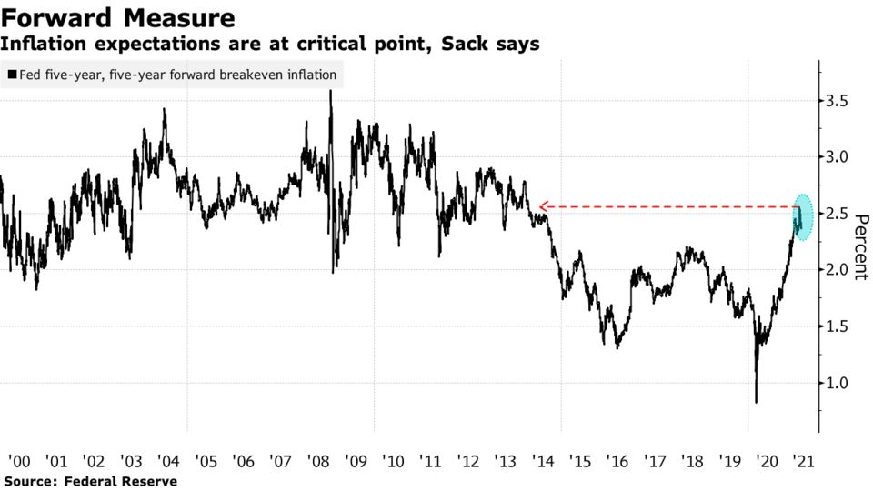 Inflation expectations are at critical point, Sack says