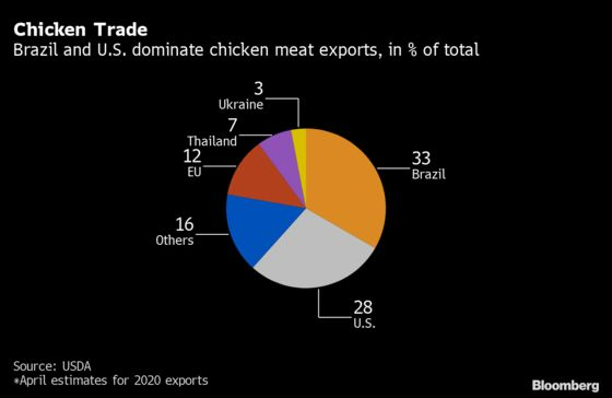 Covid Hit 20% of Meat Workers in No. 1 Chicken Exporter Brazil