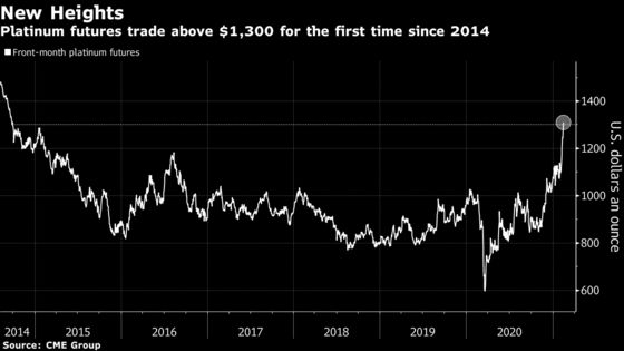 Platinum Soars Past $1,300 an Ounce for First Time in Six Years
