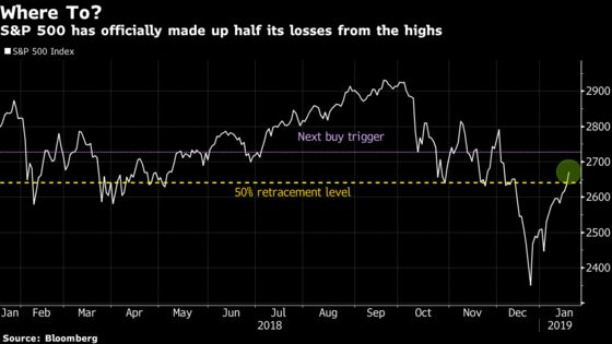 Nomura Strategist Who Called Rally Now Says It's Going to Fade