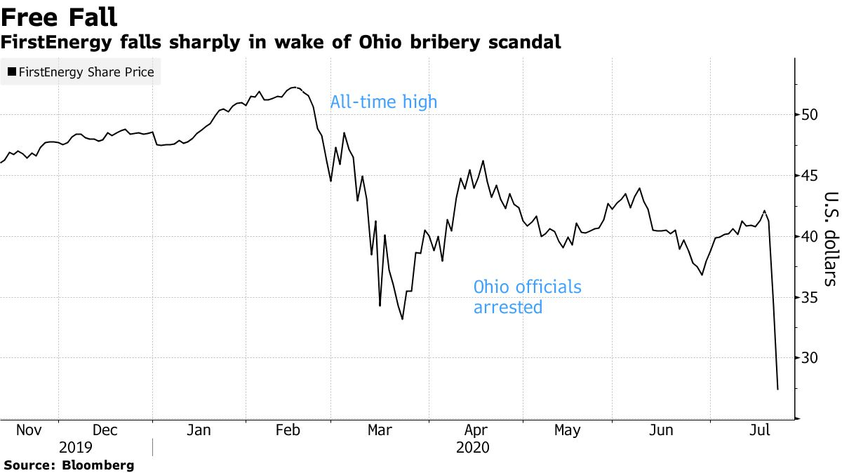 FirstEnergy falls sharply in wake of Ohio bribery scandal