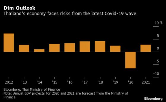 Thailand Open to More Stimulus If GDP Growth Misses Target