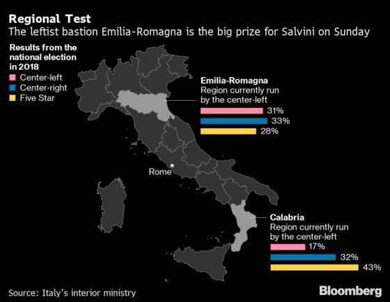 Italy Regions Vote in Test of Salvini Surge: Election Day Guide