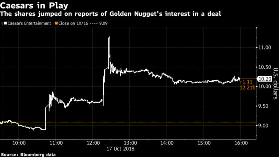Golden NuggetIs Approaching Caesars for Merger
