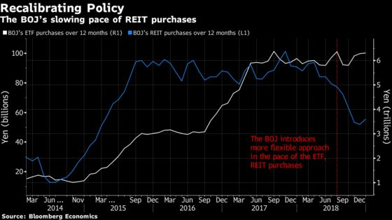BOJ May Be Attempting to Let Steam Out of the Property Market