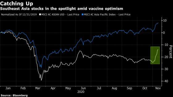 Southeast Asia Stocks'Time to Shine Has Finally Arrived