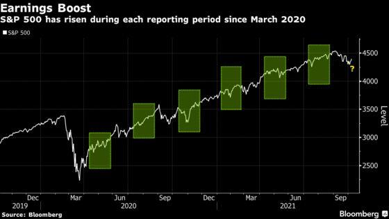 Stocks Stage Rally as Earnings Season Kicks Off: Markets Wrap