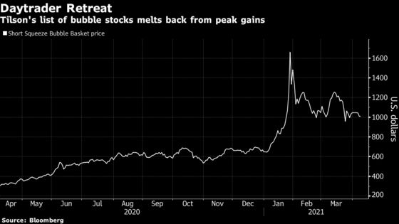 Day Traders Go Big on Blue Chips as Meme Stocks Fad Cools