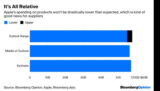 Putting Lipstick on the Pig of Apple's Poor Outlook