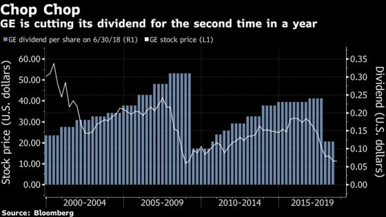 GE Sinks to 2009 Low After Accounting Probe Adds to CEO's Woes