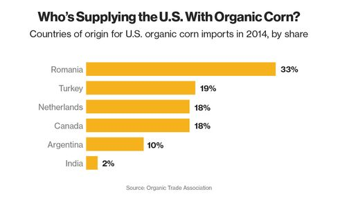 Who's Supplying the U.S. With Organic Corn?