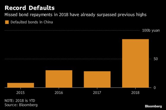 One of China's Biggest Defaulters Has a $10 Billion Plan and It's Scaring Investors