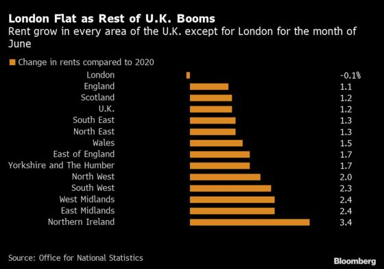London Rents Decline as Work From Home Puts a Premium on Space
