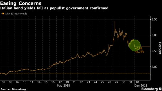 Italy Bonds Gain as Populists Take Power But Skepticism Lingers
