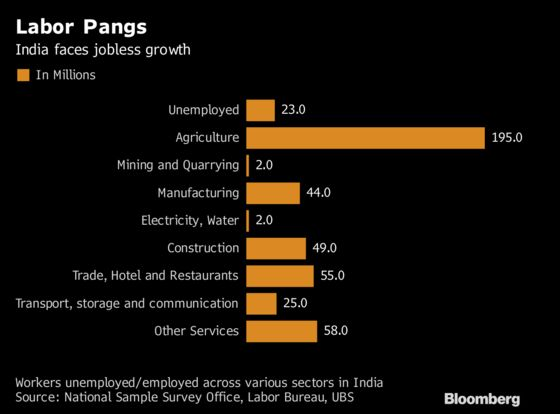 India's World-Beating Growth Not Enough to End Deep Jobs Drought