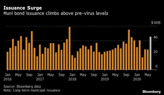 Wall Street's Muni Desks Join in Bond Boom as New Sales Surge