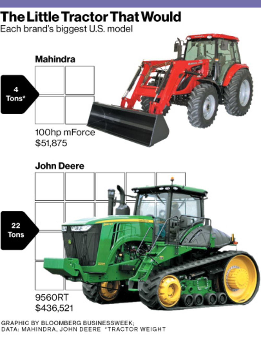 Indian Tractor Maker Mahindra Takes On Deere - Bloomberg