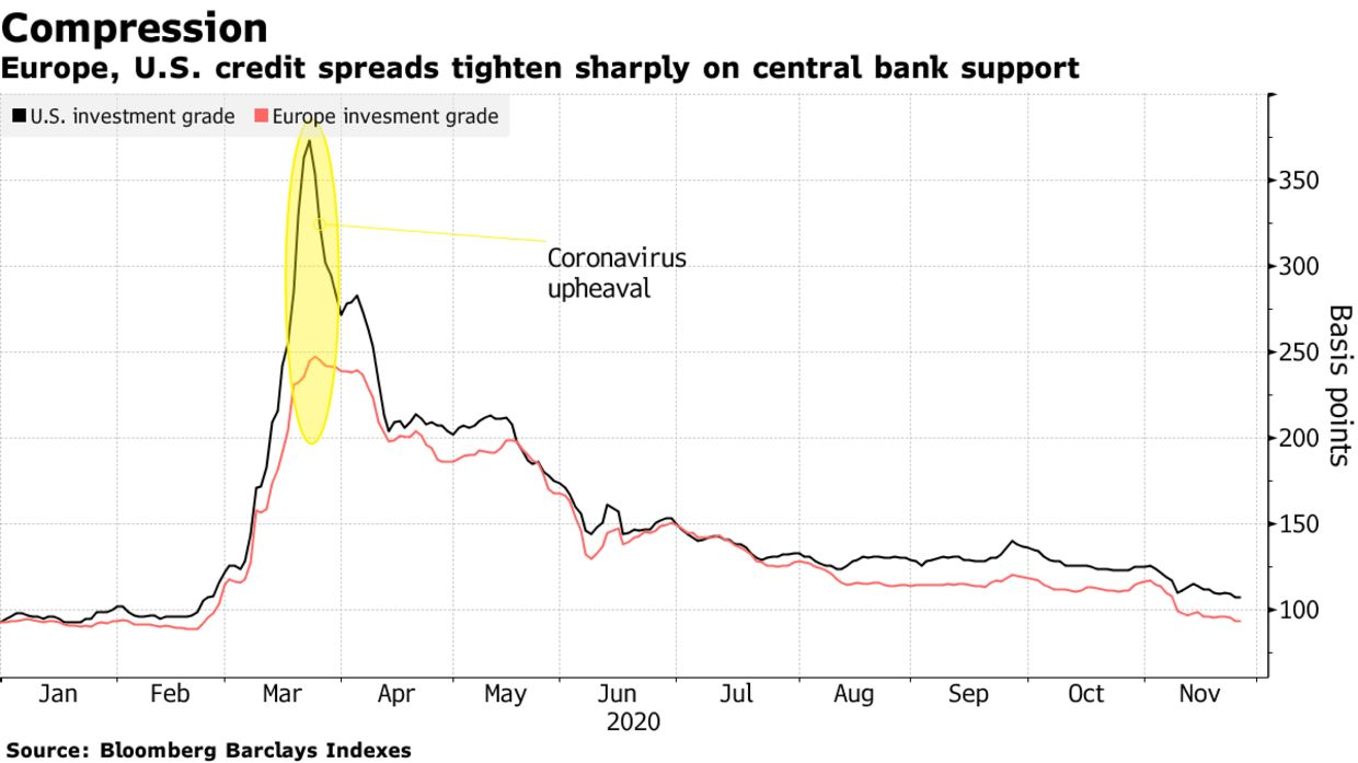 Europe, U.S. credit spreads tighten sharply on central bank support