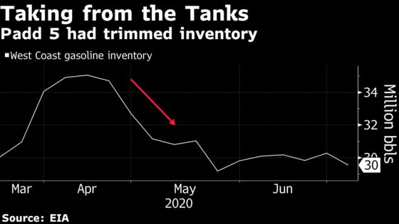 California Gasoline Use to Fall As State Reverses Reopening