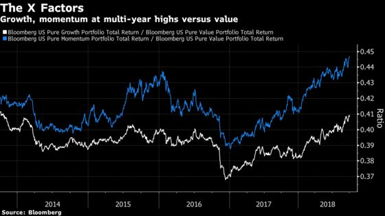 Value Quants Stymied Again as Momentum and Growth Stocks Rally