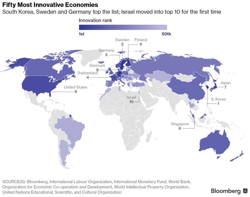 РФопустилась на14 строчек врейтинге стран с более инновационной экономикой