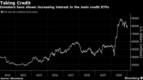 Credit ETFs Cause a Liquidity Problem and Then Sell the Solution