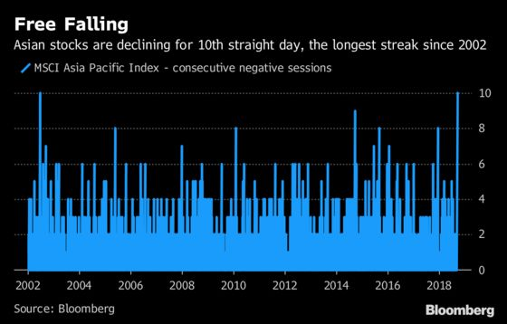 Asian Stocks Are Caught in the Longest Sell-off in 16 Years