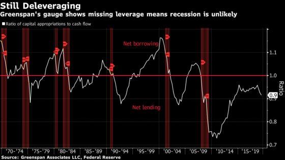 Greenspan Sees No Recession as Post-Crisis Deleveraging Endures