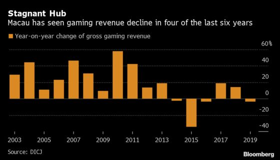 Casinos Lose Millions and Ditch Deals as Virus Shuts Down Macau