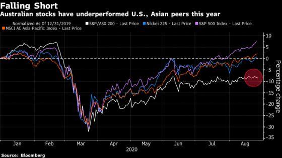 Bears Back Down as Australian Earnings Beat Low Expectations