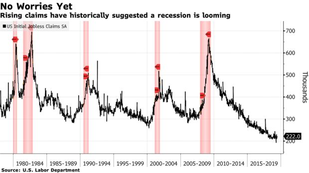 Rising claims have historically suggested a recession is looming