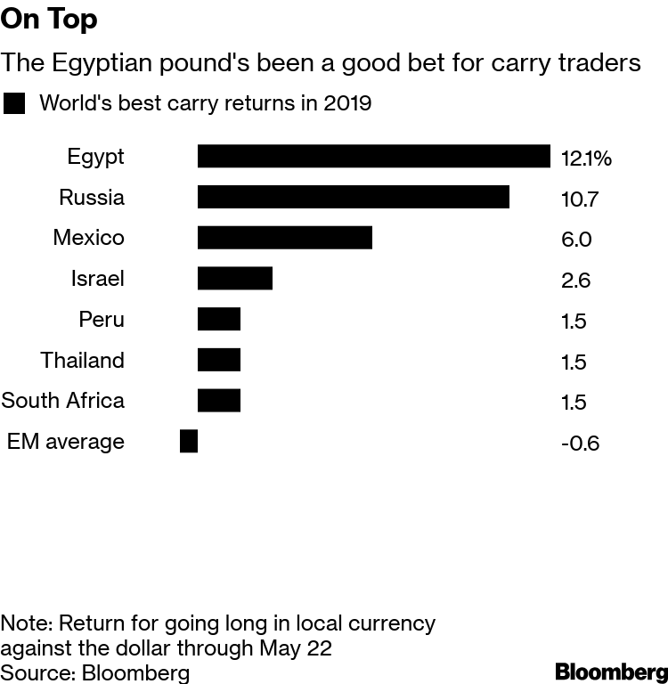 World S Best Carry Trade Here To Stay With Egypt Rates Held