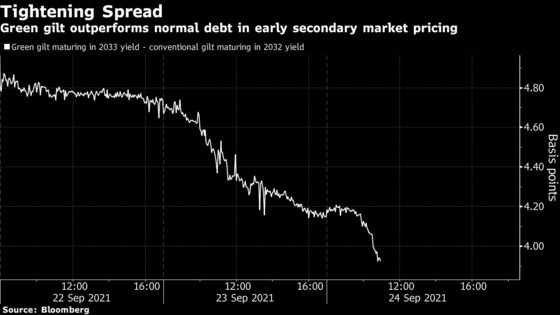 U.K.'s Green Bond Debut Is Too Costly for Largest Corporate Pension Fund