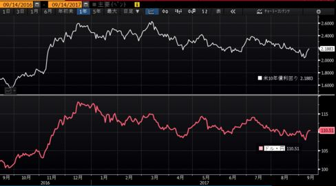 米長期金利とドル・円推移