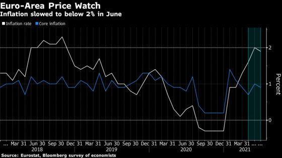 Euro-Area Inflation Slows to Below 2% in Dip Seen as Temporary