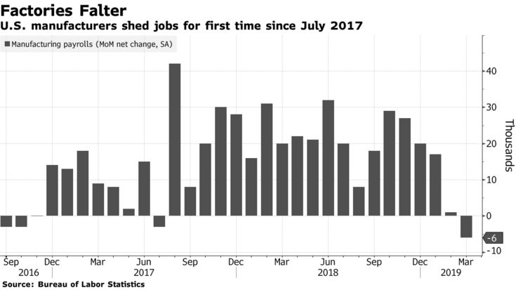 U.S. manufacturers shed jobs for first time since July 2017