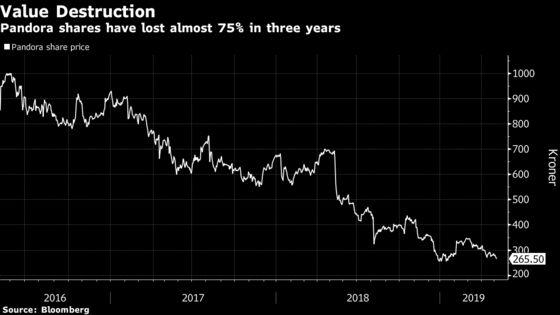 Pandora Has Tough Start to 2019