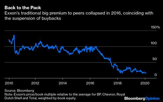 Exxon Mobil and Chevron Help Fuel Investor Revolt