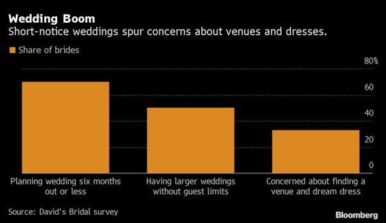 Marriage Madness AcrossAmerica Has Wedding CostsSoaring