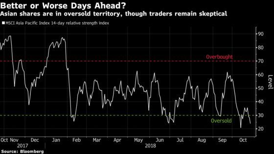 Oversold Tag Is No Comfort This Time to Asia Stock Traders