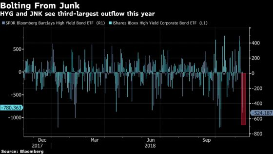 Investors Fled Junk Bond ETFs as Crude Plunged Most Since 2015