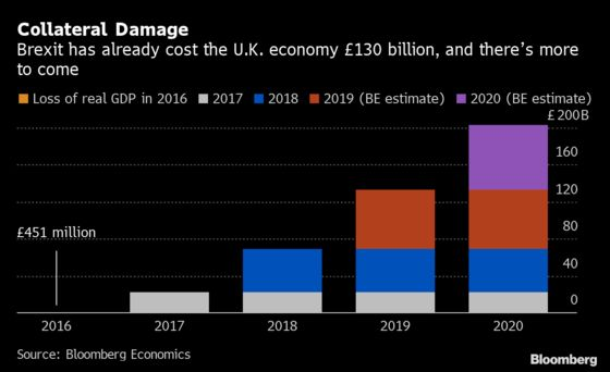 $170 Billion and Counting: The Cost of Brexit for the U.K.