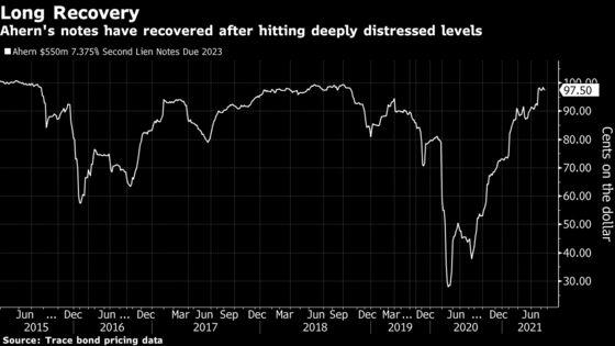 Ahern Pulls Junk Bond After Investors Demand 10.5% Yield