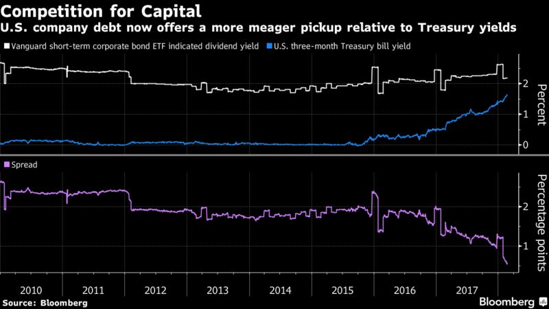 Bloomberg King Cash Threatens The Reign Of Credit Markets From U S To Europe Higher Rates On U S Risk Free Curb Appeal Of High Grade Citi