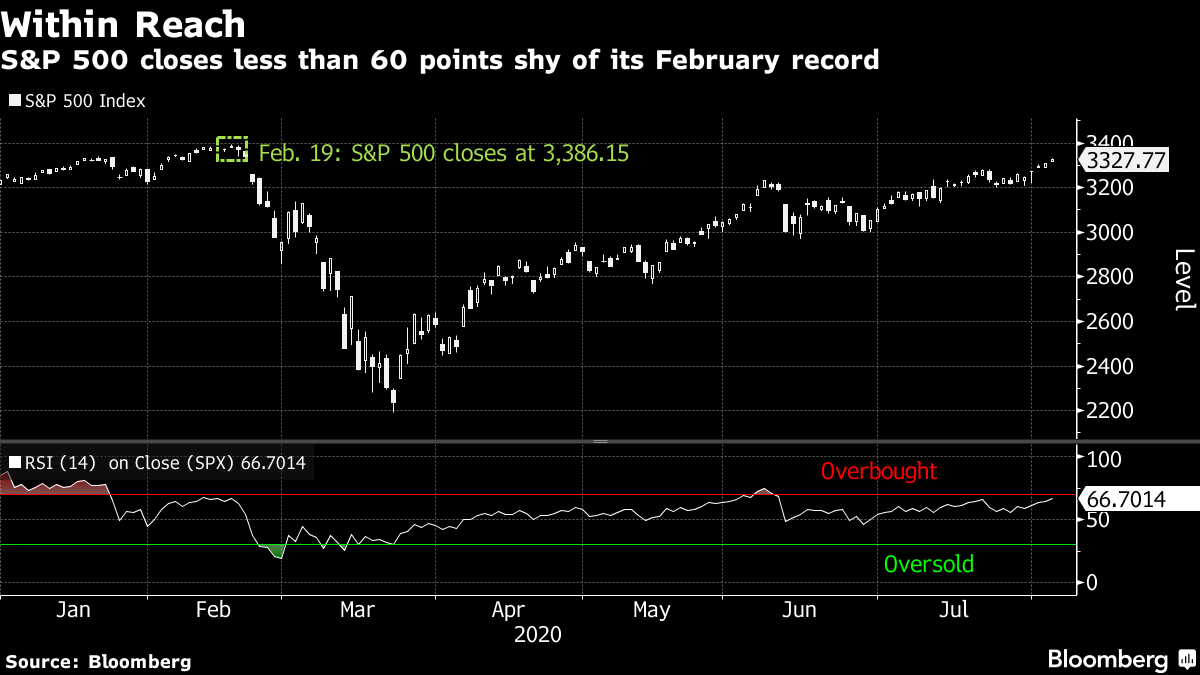 S&P 500 closes less than 60 points shy of its February record