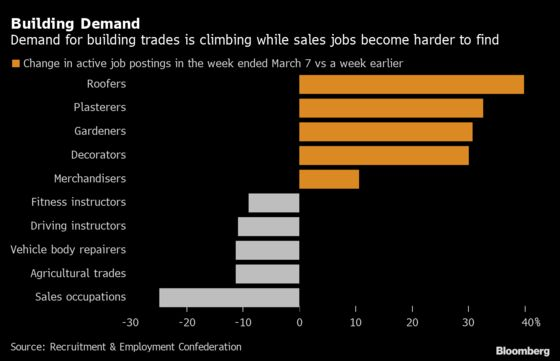 London Jobs Market Lags Rest of U.K. With 15% Drop in New Roles