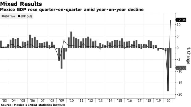 Mexico GDP rose quarter-on-quarter amid year-on-year decline