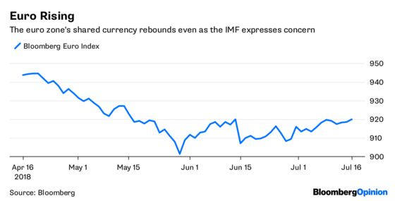 IMF Can't Say the Commodities Markets Are Complacent