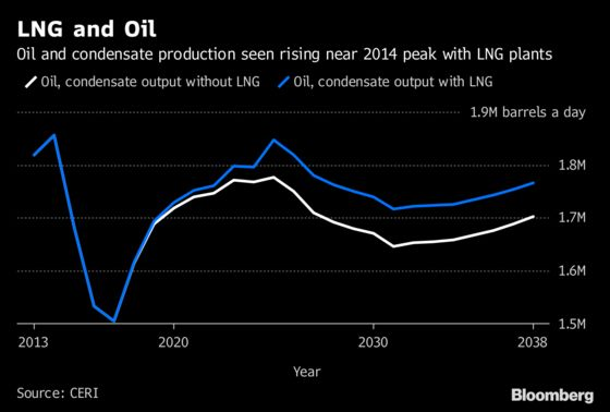 Canadian LNG Seen Having Knock-on Boost to Country's Oil Output