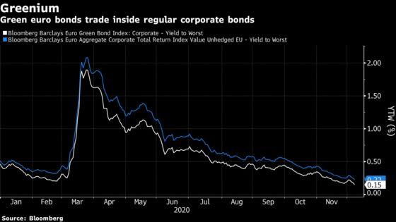 Danske Bank Expects Nordic ESG Bond Sales to Triple in 2021
